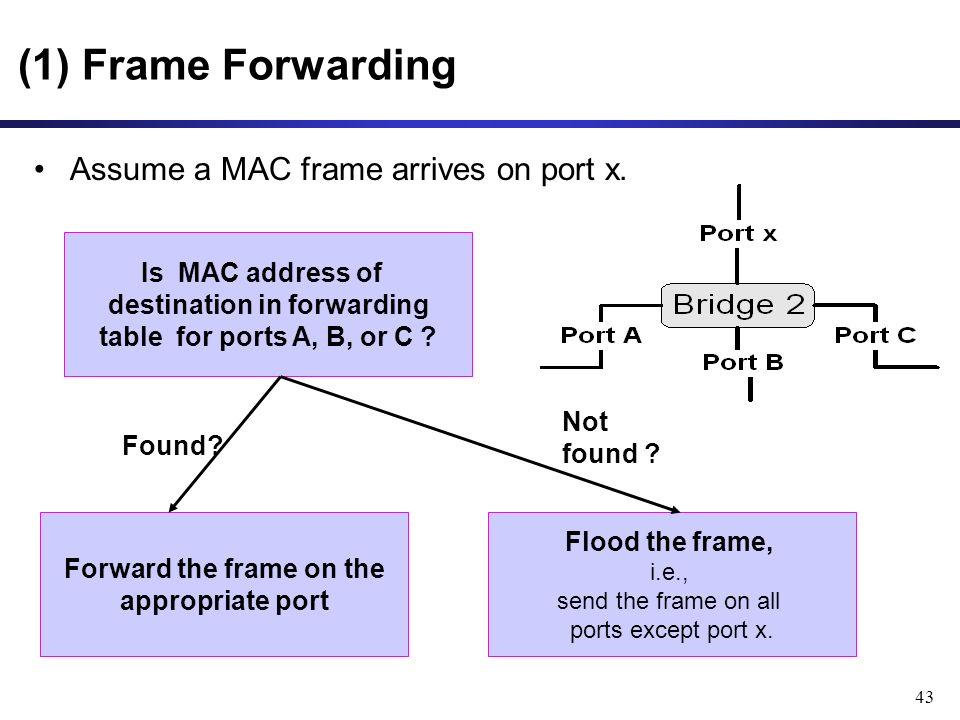 43 Assume a MAC frame arrives on port x.
