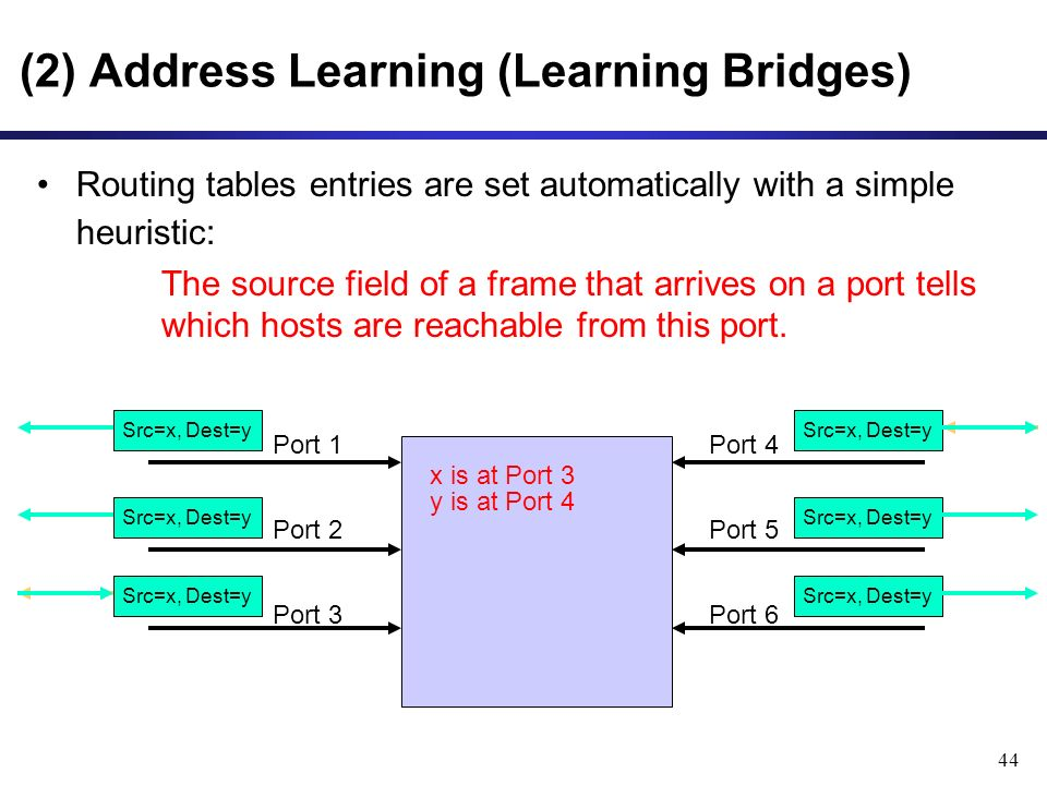 44 Routing tables entries are set automatically with a simple heuristic: The source field of a frame that arrives on a port tells which hosts are reachable from this port.