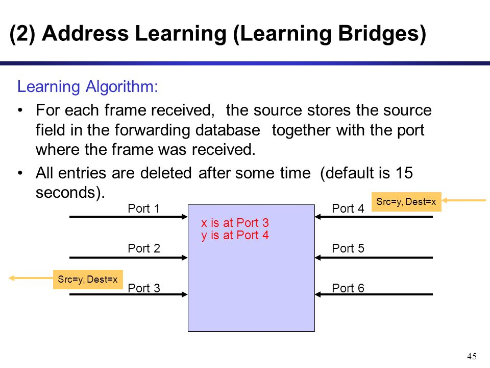 45 Learning Algorithm: For each frame received, the source stores the source field in the forwarding database together with the port where the frame was received.