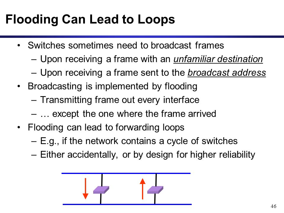 46 Flooding Can Lead to Loops Switches sometimes need to broadcast frames –Upon receiving a frame with an unfamiliar destination –Upon receiving a frame sent to the broadcast address Broadcasting is implemented by flooding –Transmitting frame out every interface –… except the one where the frame arrived Flooding can lead to forwarding loops –E.g., if the network contains a cycle of switches –Either accidentally, or by design for higher reliability