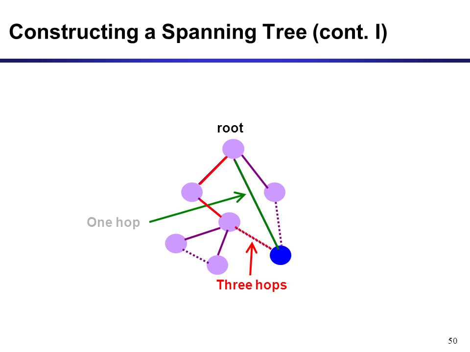 50 Constructing a Spanning Tree (cont. I) root One hop Three hops