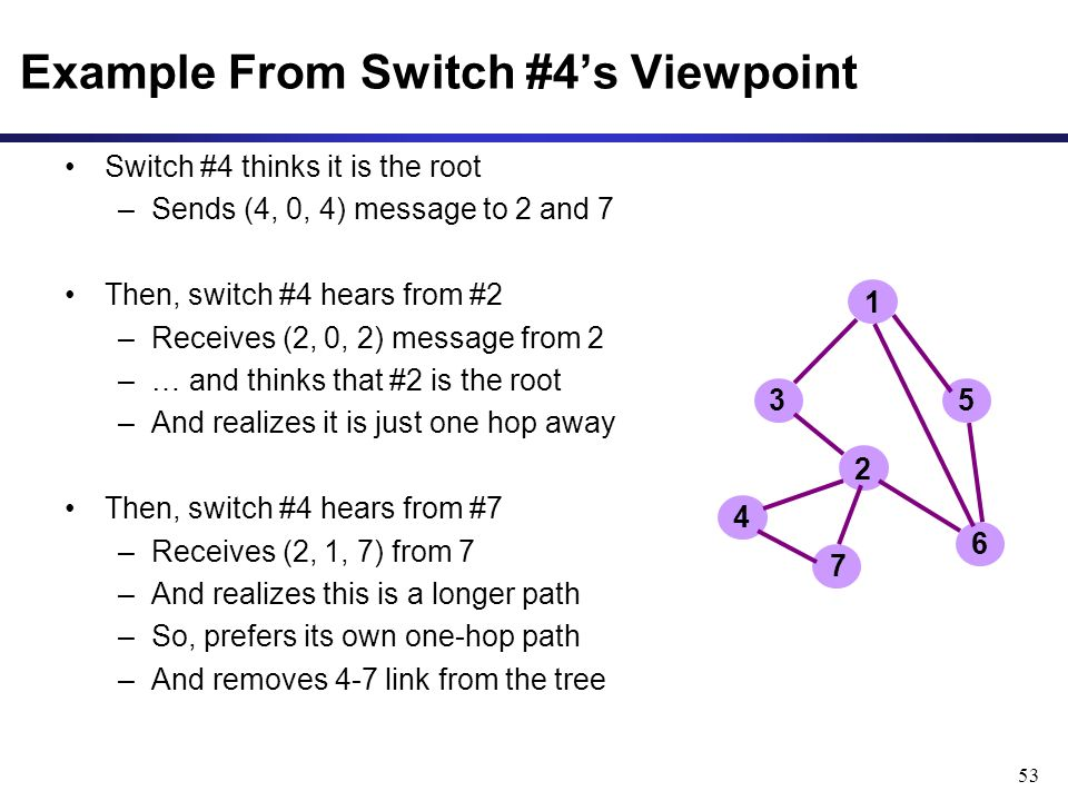 53 Example From Switch #4's Viewpoint Switch #4 thinks it is the root –Sends (4, 0, 4) message to 2 and 7 Then, switch #4 hears from #2 –Receives (2, 0, 2) message from 2 –… and thinks that #2 is the root –And realizes it is just one hop away Then, switch #4 hears from #7 –Receives (2, 1, 7) from 7 –And realizes this is a longer path –So, prefers its own one-hop path –And removes 4-7 link from the tree 1 2 3 4 5 6 7