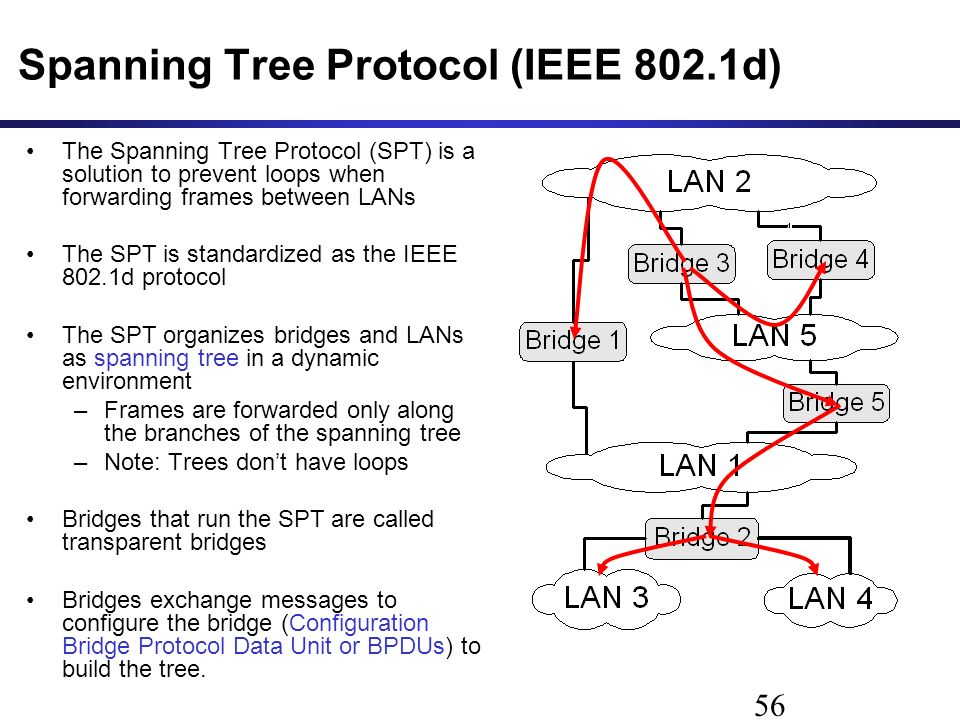 Spanning Tree Protocol (IEEE 802.1d) The Spanning Tree Protocol (SPT) is a solution to prevent loops when forwarding frames between LANs The SPT is standardized as the IEEE 802.1d protocol The SPT organizes bridges and LANs as spanning tree in a dynamic environment –Frames are forwarded only along the branches of the spanning tree –Note: Trees don't have loops Bridges that run the SPT are called transparent bridges Bridges exchange messages to configure the bridge (Configuration Bridge Protocol Data Unit or BPDUs) to build the tree.