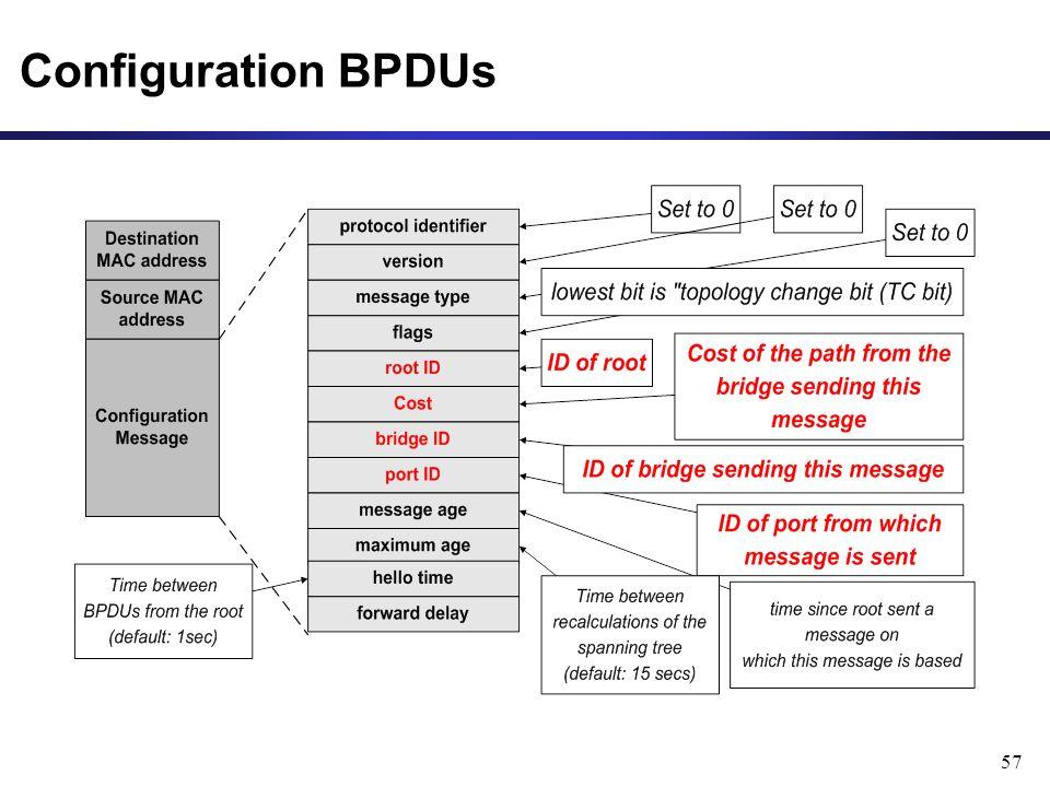 57 Configuration BPDUs
