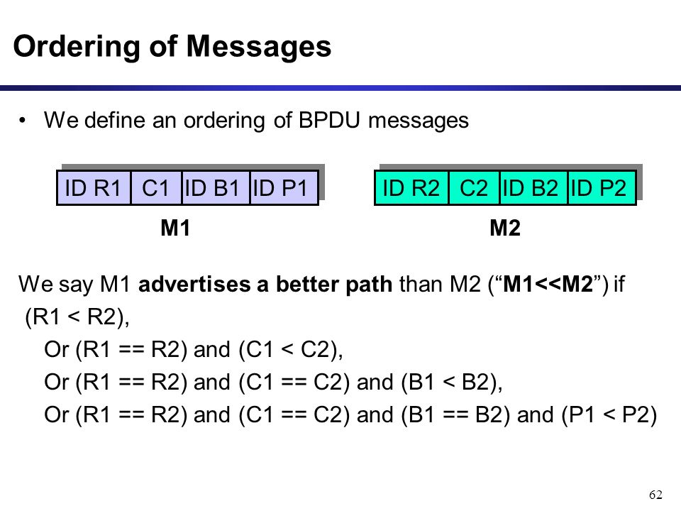 62 Ordering of Messages We define an ordering of BPDU messages We say M1 advertises a better path than M2 ( M1<<M2 ) if (R1 < R2), Or (R1 == R2) and (C1 < C2), Or (R1 == R2) and (C1 == C2) and (B1 < B2), Or (R1 == R2) and (C1 == C2) and (B1 == B2) and (P1 < P2) ID R1 C1 ID B1 M1M2 ID P1 ID R2 C2 ID B2 ID P2