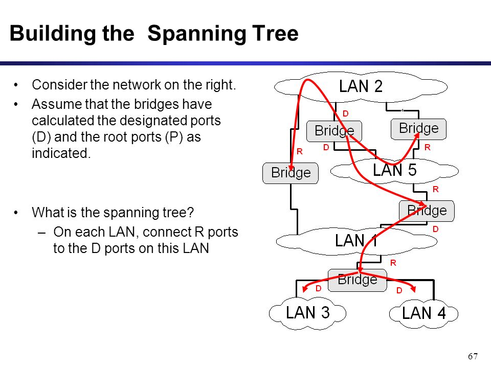 67 Building the Spanning Tree Consider the network on the right.