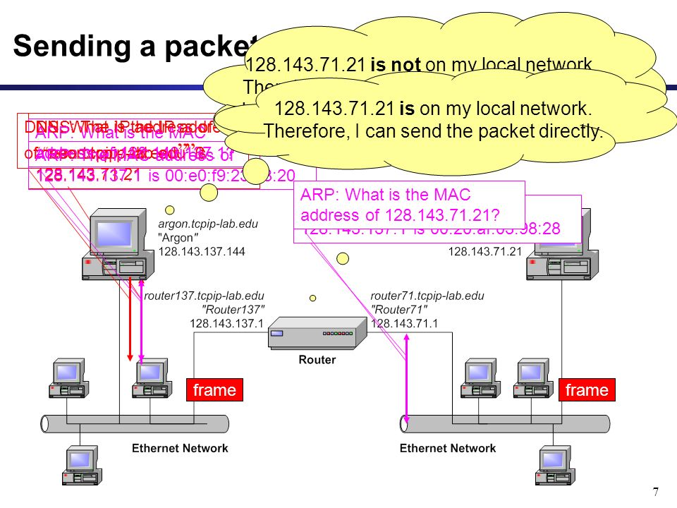 7 DNS: The IP address of neon.tcpip-lab.edu is 128.143.71.21 ARP: What is the MAC address of 128.143.137.1.