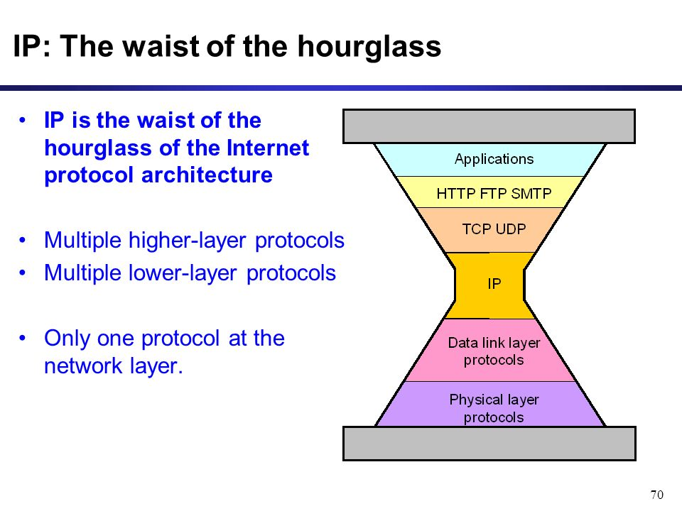 70 IP: The waist of the hourglass IP is the waist of the hourglass of the Internet protocol architecture Multiple higher-layer protocols Multiple lower-layer protocols Only one protocol at the network layer.