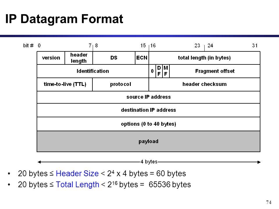 74 20 bytes ≤ Header Size < 2 4 x 4 bytes = 60 bytes 20 bytes ≤ Total Length < 2 16 bytes = 65536 bytes IP Datagram Format