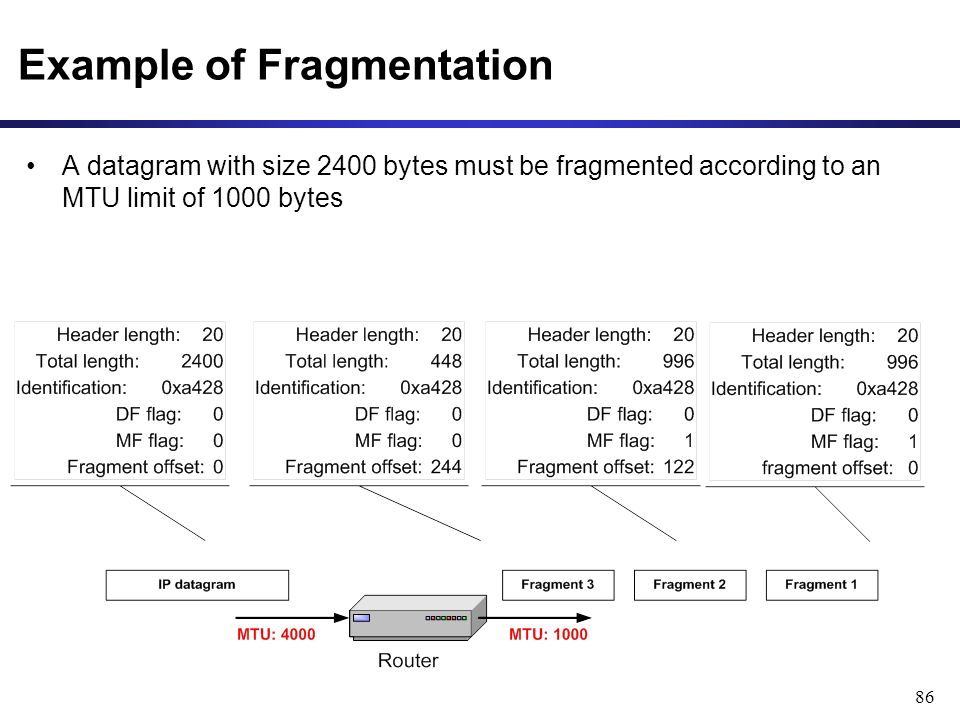 86 Example of Fragmentation A datagram with size 2400 bytes must be fragmented according to an MTU limit of 1000 bytes