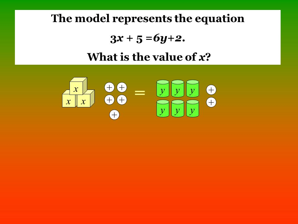 The model represents the equation 3x + 5 =6y+2. What is the value of x xx x = yyy yyy + + +