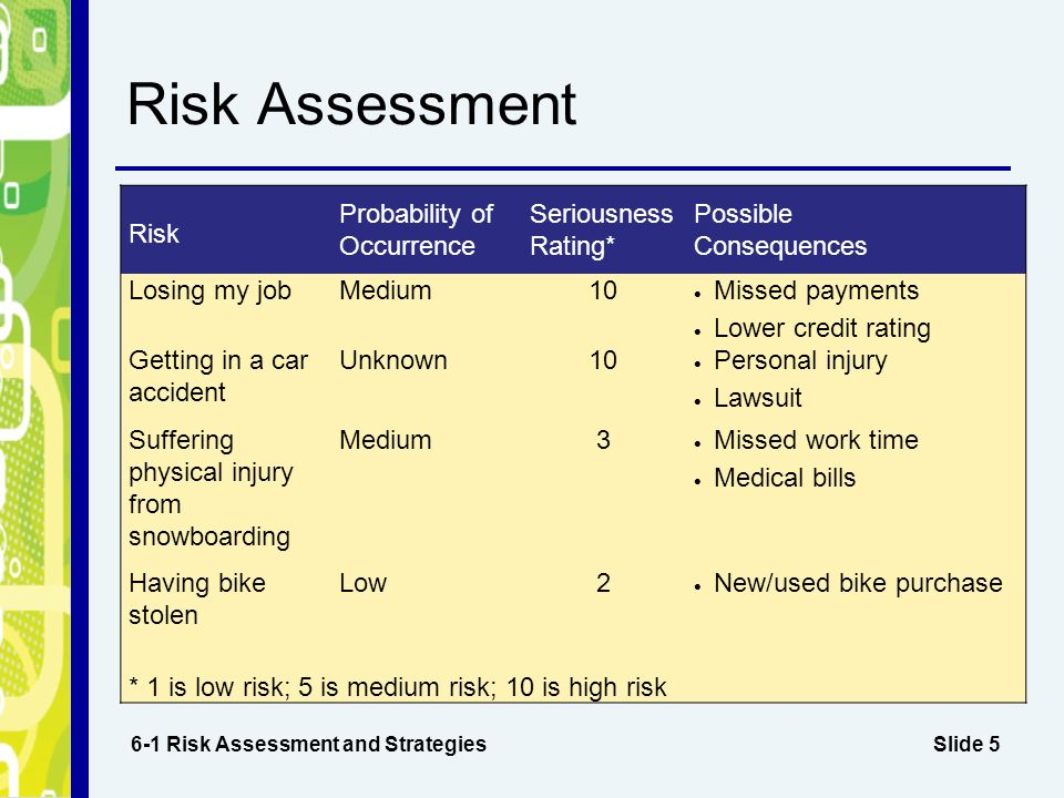 assessment 2 manage risk1 Hiv transmission and prevention in adolescents: the physician then reviewed the risk assessment with the patient and discussed concerns and methods of 2.
