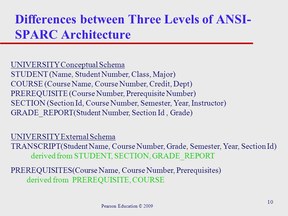 Chapter Database Environment Pearson Education Ppt Download - Architecture prerequisites