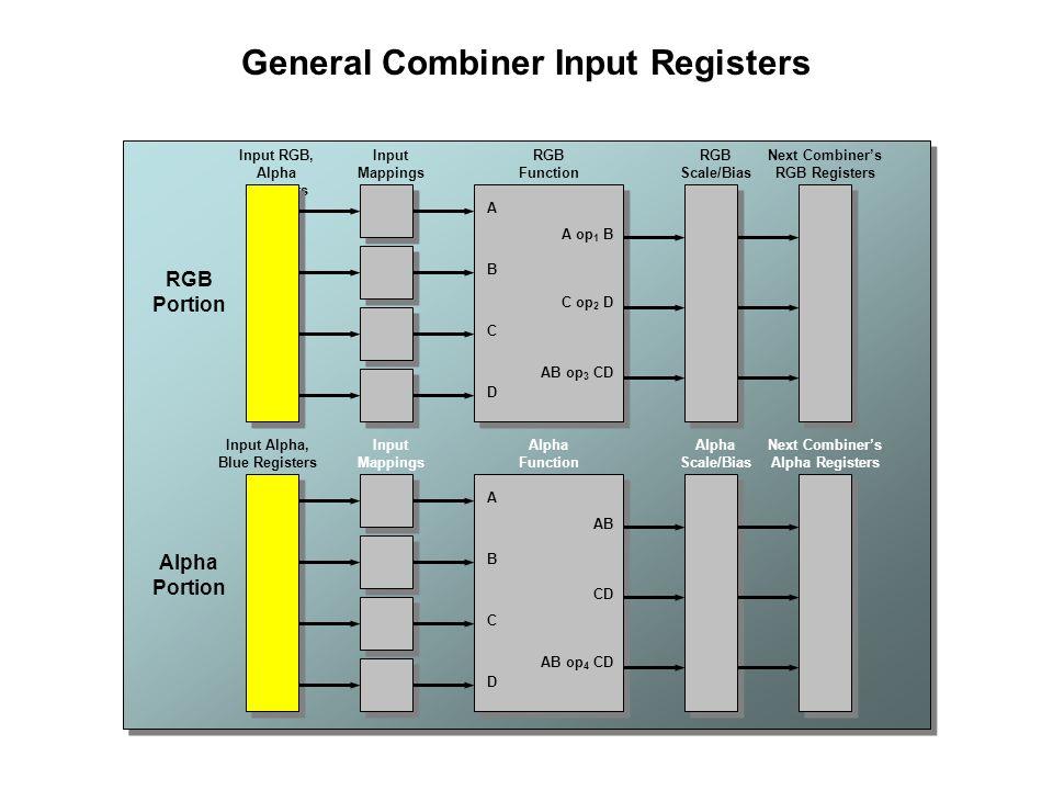General Combiner Input Registers Input RGB, Alpha Registers Input Alpha, Blue Registers Input Mappings Input Mappings A B C D A op 1 B C op 2 D AB op 3 CD RGB Function A B C D AB CD AB op 4 CD Alpha Function RGB Scale/Bias Alpha Scale/Bias Next Combiner's RGB Registers Next Combiner's Alpha Registers RGB Portion Alpha Portion
