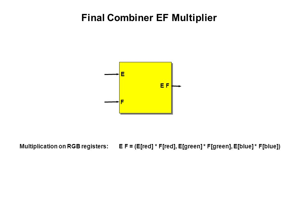 Final Combiner EF Multiplier E F E F Multiplication on RGB registers: E F = (E[red] * F[red], E[green] * F[green], E[blue] * F[blue])