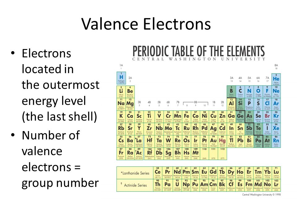 Electrons bonding chapters 7 and 8 valence electrons electrons 2 valence electrons electrons located in the outermost energy level the last shell number of valence electrons group number urtaz Gallery