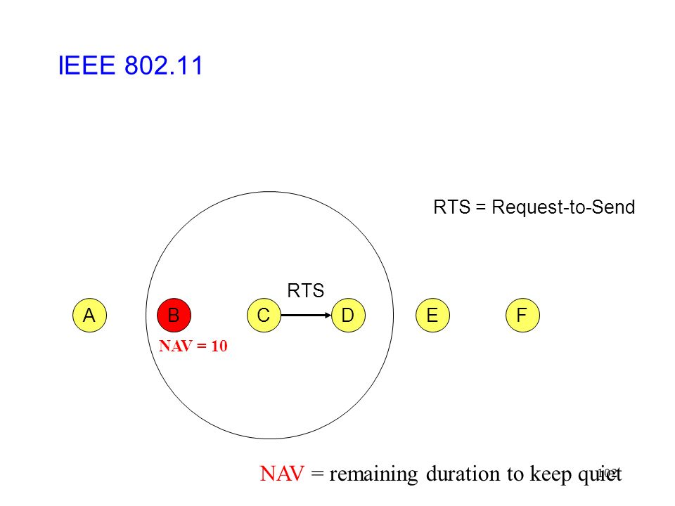 102 CFABED RTS RTS = Request-to-Send IEEE 802.11 NAV = 10 NAV = remaining duration to keep quiet