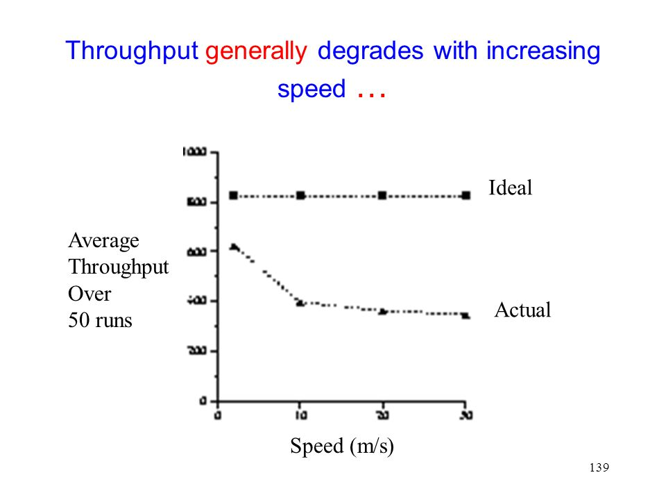 139 Throughput generally degrades with increasing speed … Speed (m/s) Average Throughput Over 50 runs Ideal Actual