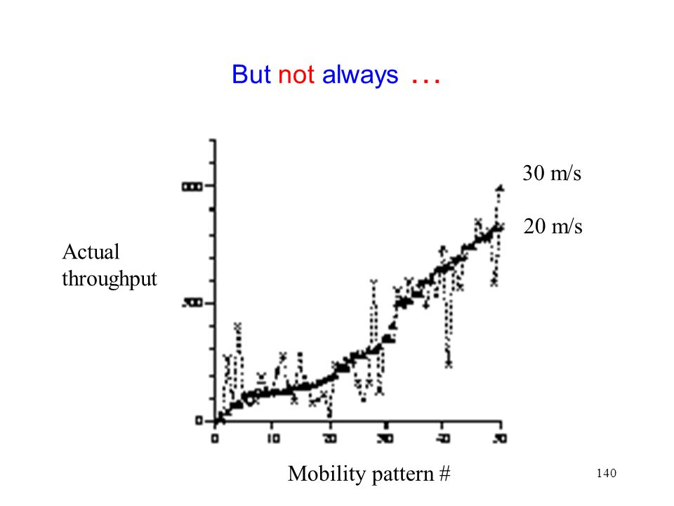 140 But not always … Mobility pattern # Actual throughput 20 m/s 30 m/s