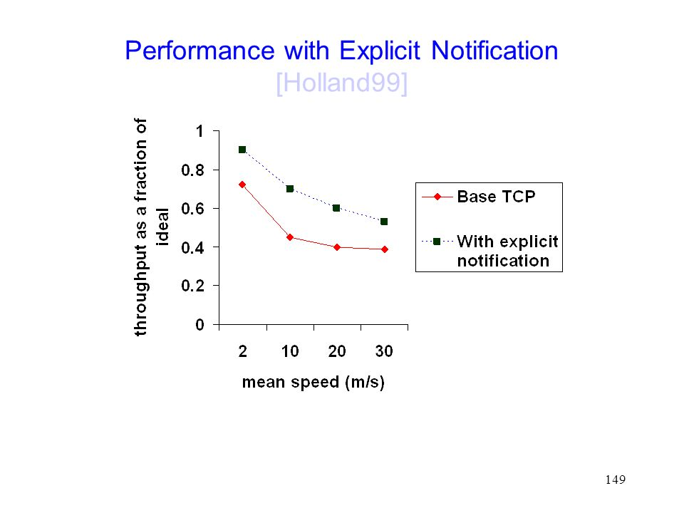 149 Performance with Explicit Notification [Holland99]