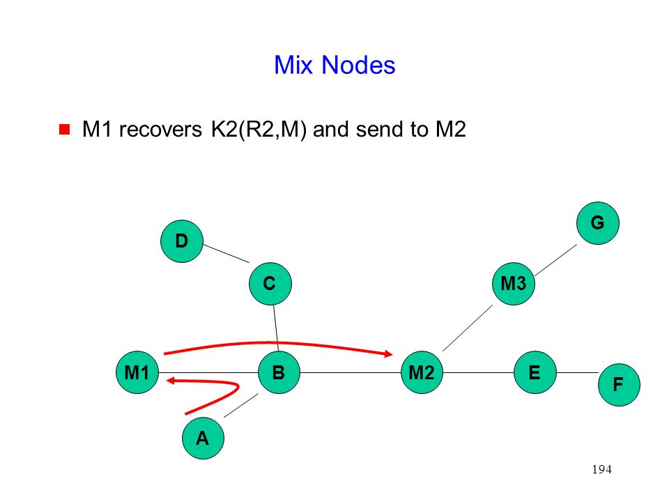 194 Mix Nodes  M1 recovers K2(R2,M) and send to M2 M1BM2E A M3C D G F