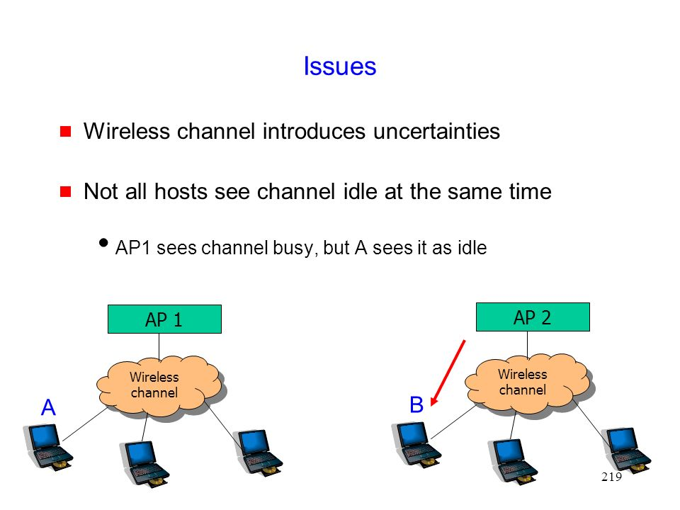 219 Issues  Wireless channel introduces uncertainties  Not all hosts see channel idle at the same time  AP1 sees channel busy, but A sees it as idle Wireless channel AP 1 A Wireless channel AP 2 B