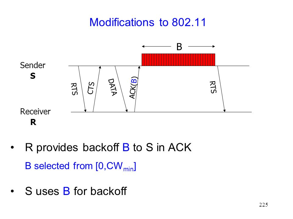 225 Modifications to 802.11 R provides backoff B to S in ACK B selected from [0,CW min ] DATA Sender S Receiver R CTS ACK(B) RTS S uses B for backoff RTS B