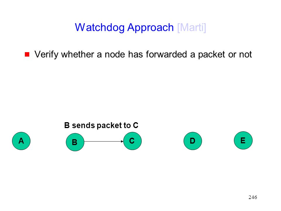 246 Watchdog Approach [Marti]  Verify whether a node has forwarded a packet or not B DC E A B sends packet to C