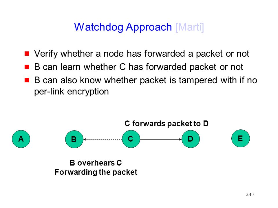 247 Watchdog Approach [Marti]  Verify whether a node has forwarded a packet or not  B can learn whether C has forwarded packet or not  B can also know whether packet is tampered with if no per-link encryption B DC E A C forwards packet to D B overhears C Forwarding the packet