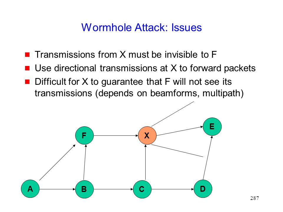 287 Wormhole Attack: Issues  Transmissions from X must be invisible to F  Use directional transmissions at X to forward packets  Difficult for X to guarantee that F will not see its transmissions (depends on beamforms, multipath) B D X E A F C
