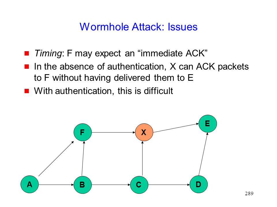 289 Wormhole Attack: Issues  Timing: F may expect an immediate ACK  In the absence of authentication, X can ACK packets to F without having delivered them to E  With authentication, this is difficult B D X E A F C