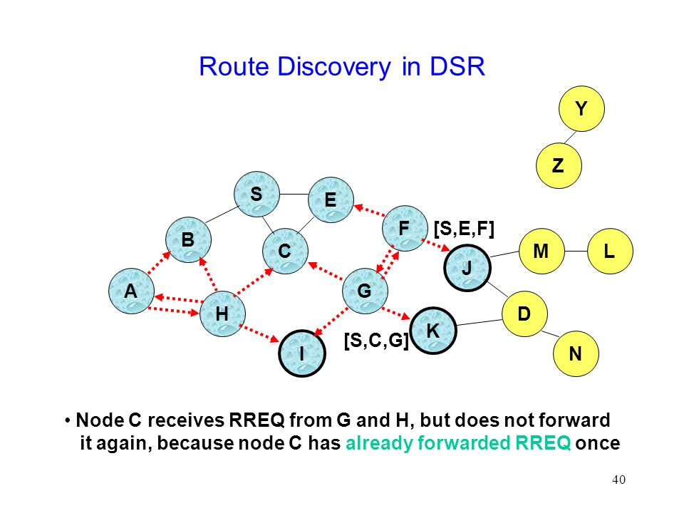 40 Route Discovery in DSR B A S E F H J D C G I K Node C receives RREQ from G and H, but does not forward it again, because node C has already forwarded RREQ once Z Y M N L [S,C,G] [S,E,F]