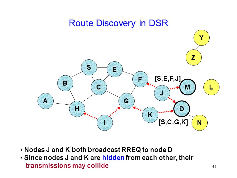 41 Route Discovery in DSR B A S E F H J D C G I K Z Y M Nodes J and K both broadcast RREQ to node D Since nodes J and K are hidden from each other, their transmissions may collide N L [S,C,G,K] [S,E,F,J]