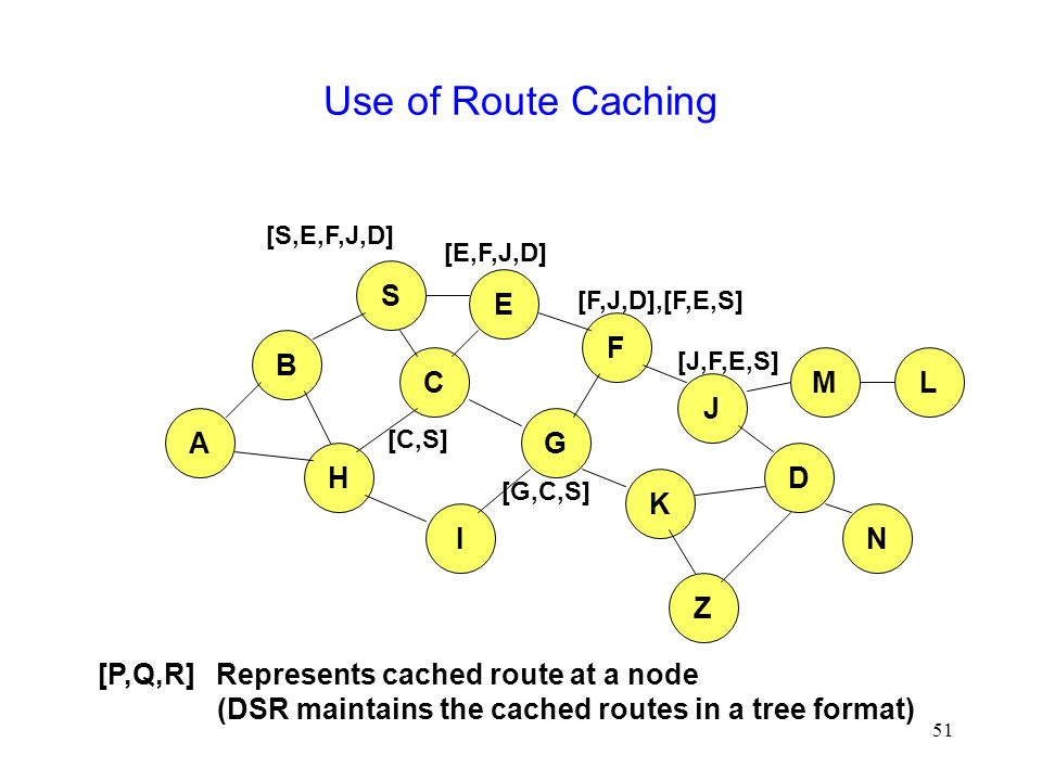 51 Use of Route Caching B A S E F H J D C G I K [P,Q,R] Represents cached route at a node (DSR maintains the cached routes in a tree format) M N L [S,E,F,J,D] [E,F,J,D] [C,S] [G,C,S] [F,J,D],[F,E,S] [J,F,E,S] Z