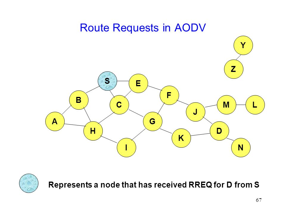 67 Route Requests in AODV B A S E F H J D C G I K Z Y Represents a node that has received RREQ for D from S M N L