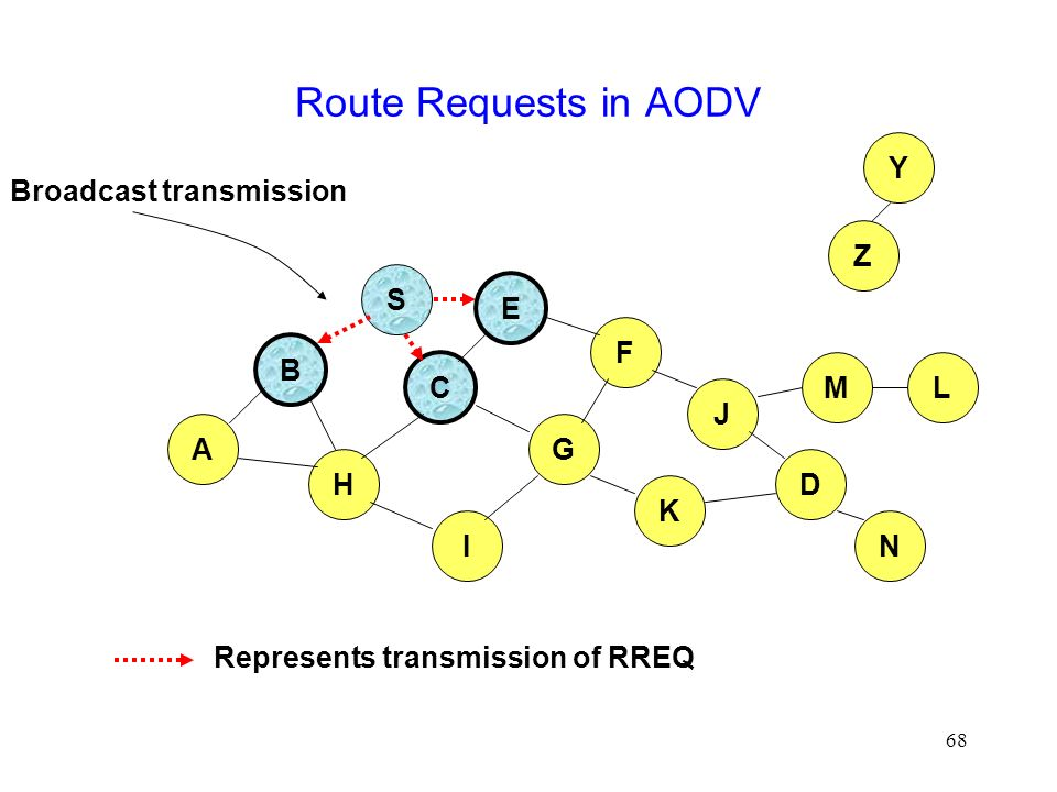 68 Route Requests in AODV B A S E F H J D C G I K Represents transmission of RREQ Z Y Broadcast transmission M N L