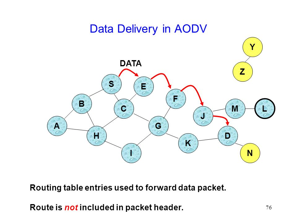 76 Data Delivery in AODV B A S E F H J D C G I K Z Y M N L Routing table entries used to forward data packet.