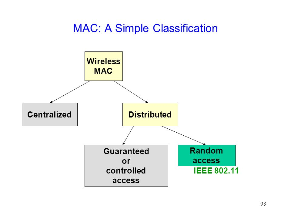 93 MAC: A Simple Classification Wireless MAC CentralizedDistributed Guaranteed or controlled access Random access IEEE 802.11