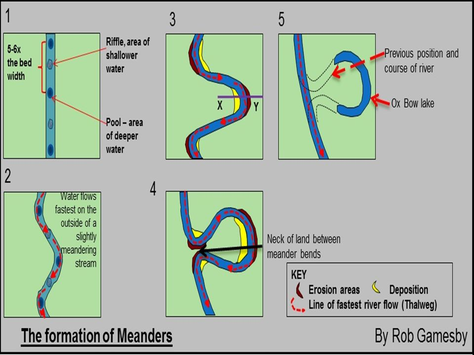 Rivers the middle course ppt video online download 29 ccuart Image collections