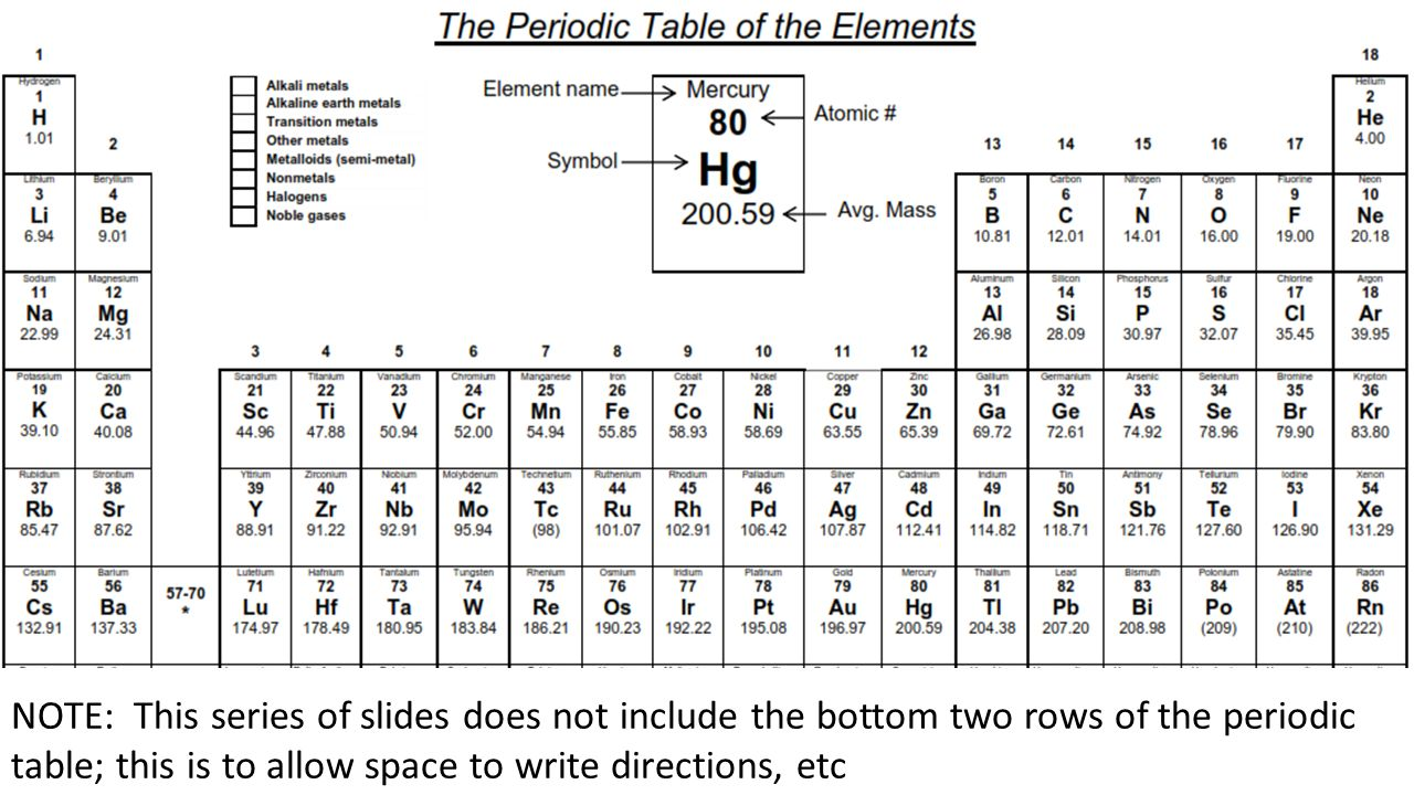 Physical science periodic table activity overview you will add 3 note this series of slides does not include the bottom two rows of the periodic table this is to allow space to write directions etc gamestrikefo Image collections