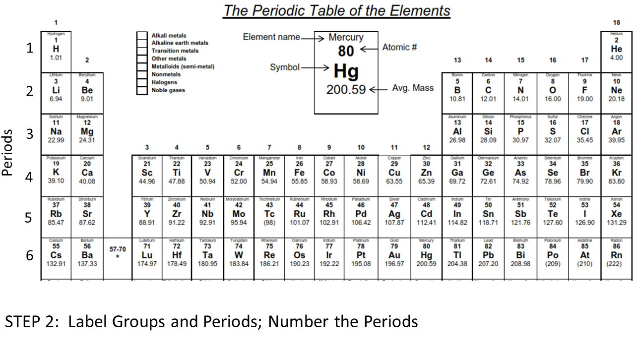 Physical science periodic table activity overview you will add 5 step 2 label groups and periods number the periods periods groups 1 2 3 4 5 6 gamestrikefo Gallery