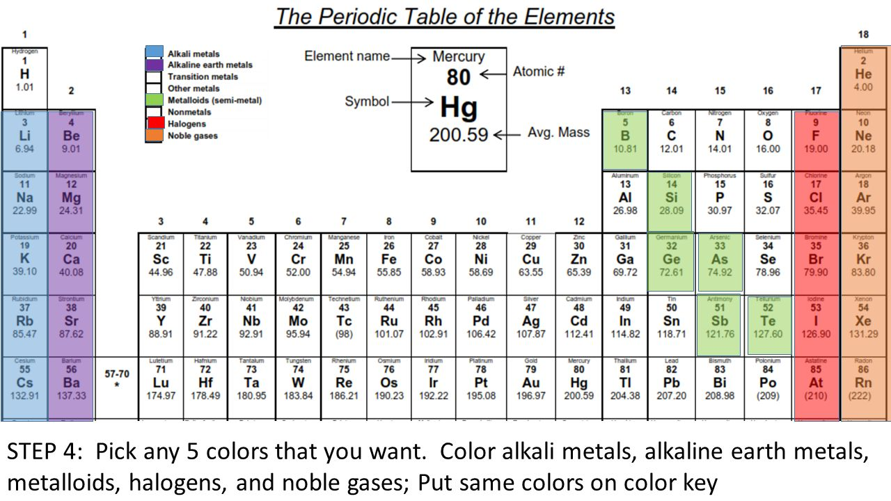 Physical science periodic table activity overview you will add step 4 pick any 5 colors that you want urtaz Image collections