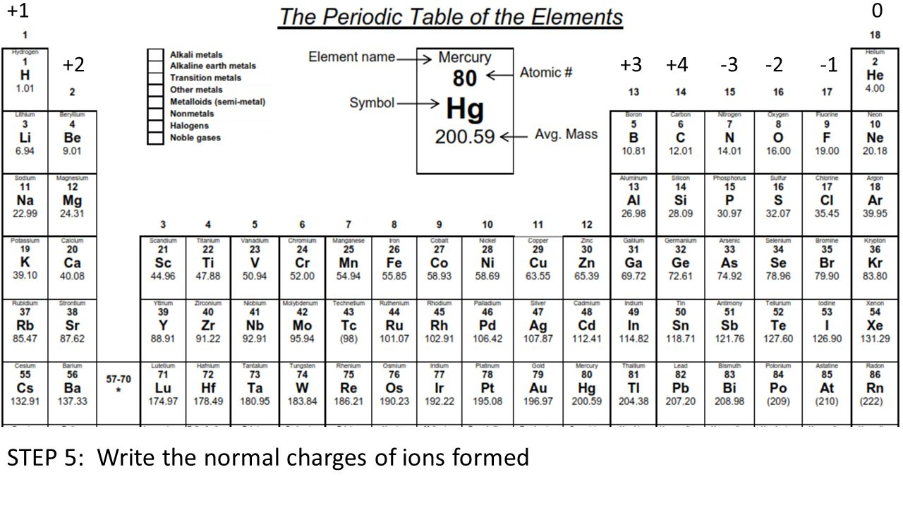 Physical science periodic table activity overview you will add 8 step 5 write the normal charges of ions formed 1 234 3 2 0 gamestrikefo Choice Image