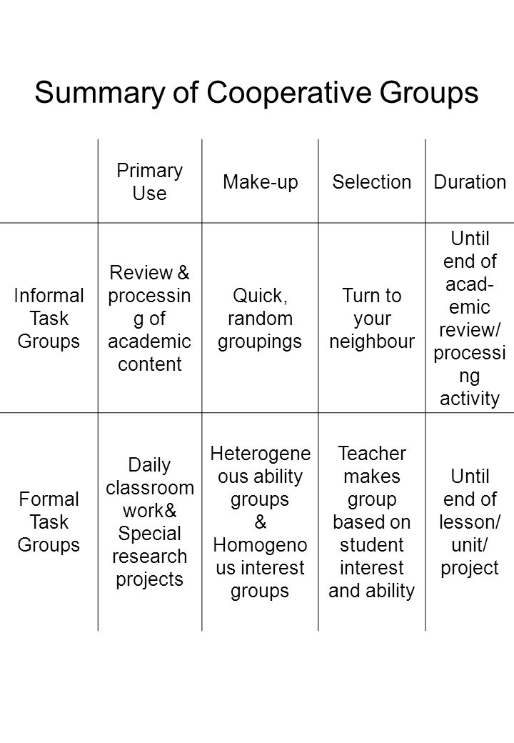 Summary of Cooperative Groups Primary Use Make-upSelectionDuration Informal Task Groups Review & processin g of academic content Quick, random groupin