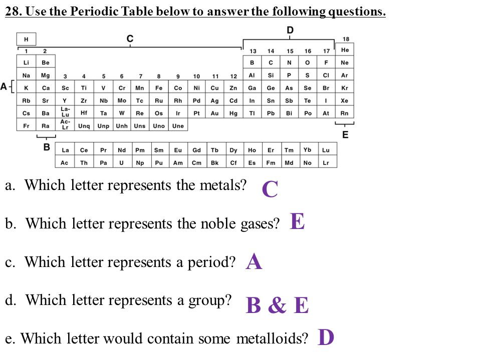 Periodic Table which letter represents the noble gases on the periodic table : IAS Midterm Review Read the experiment below to answer the ...