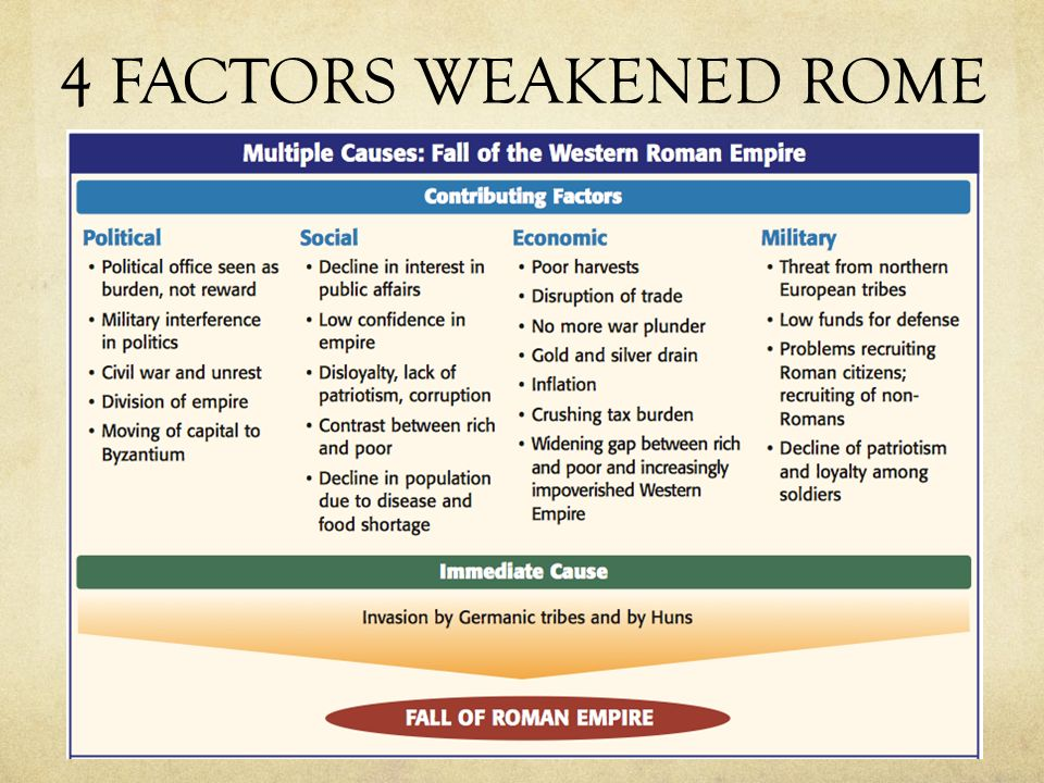 political and socio economic problems that contributed to the fall of the roman empire Did the edict of caracalla contribute to the contribute to the fall of the roman empire major political and economic problems of the late.