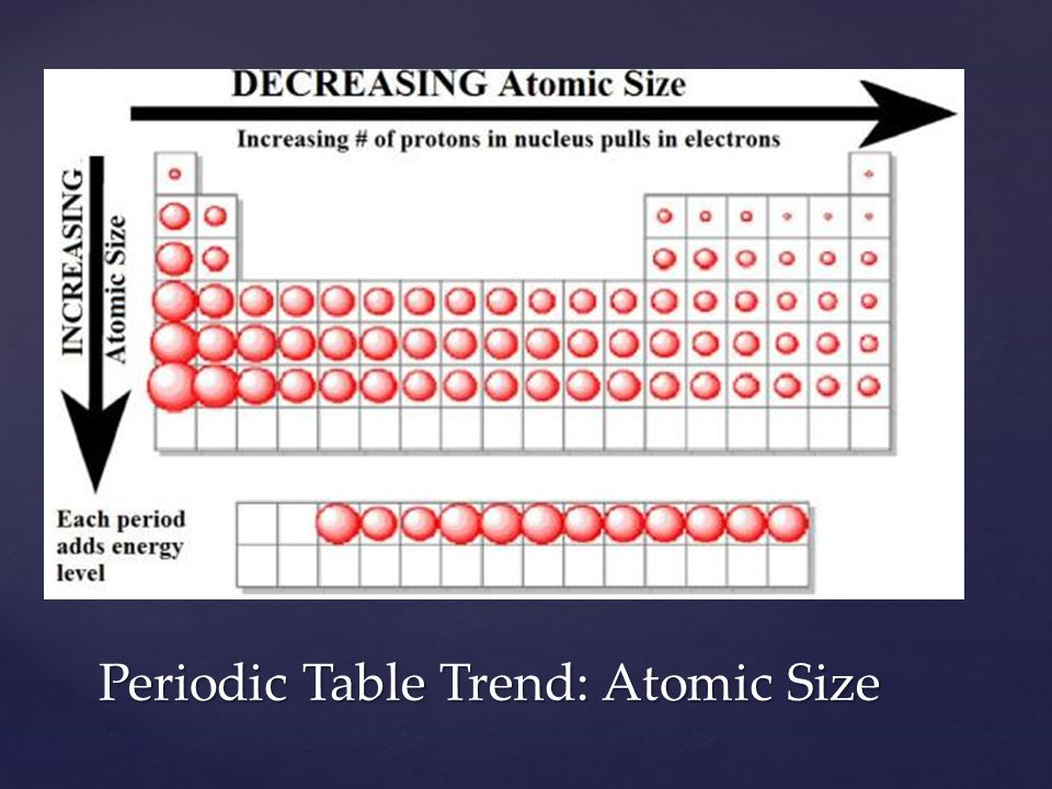 Trends in the periodic table columns in the periodic table 6 periodic table trend atomic size urtaz