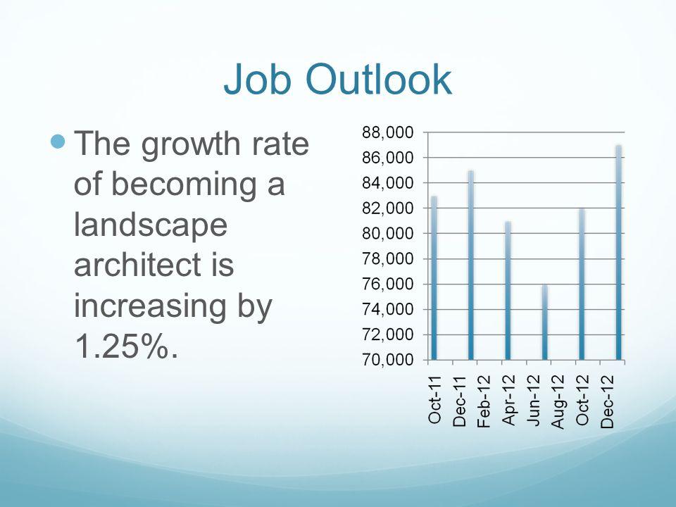 Skills Needed To Be An Architect landscape architecturebrian espinoza. skills needed listening