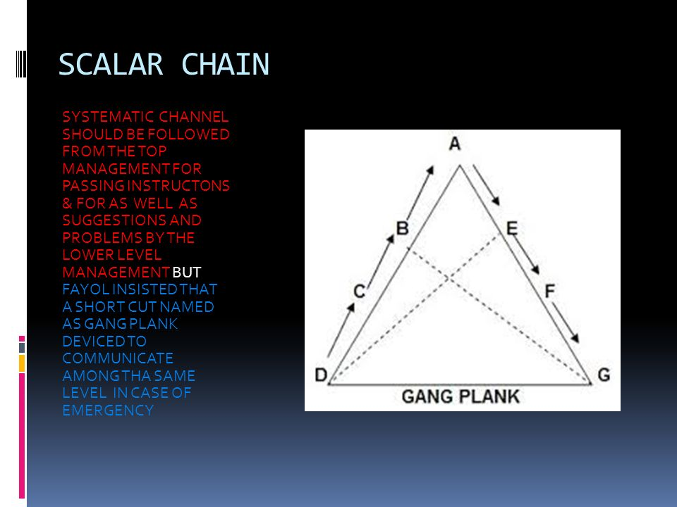 SCALAR CHAIN SYSTEMATIC CHANNEL SHOULD BE FOLLOWED FROM THE TOP MANAGEMENT FOR PASSING INSTRUCTONS & FOR AS WELL AS SUGGESTIONS AND PROBLEMS BY THE LOWER LEVEL MANAGEMENT BUT FAYOL INSISTED THAT A SHORT CUT NAMED AS GANG PLANK DEVICED TO COMMUNICATE AMONG THA SAME LEVEL IN CASE OF EMERGENCY
