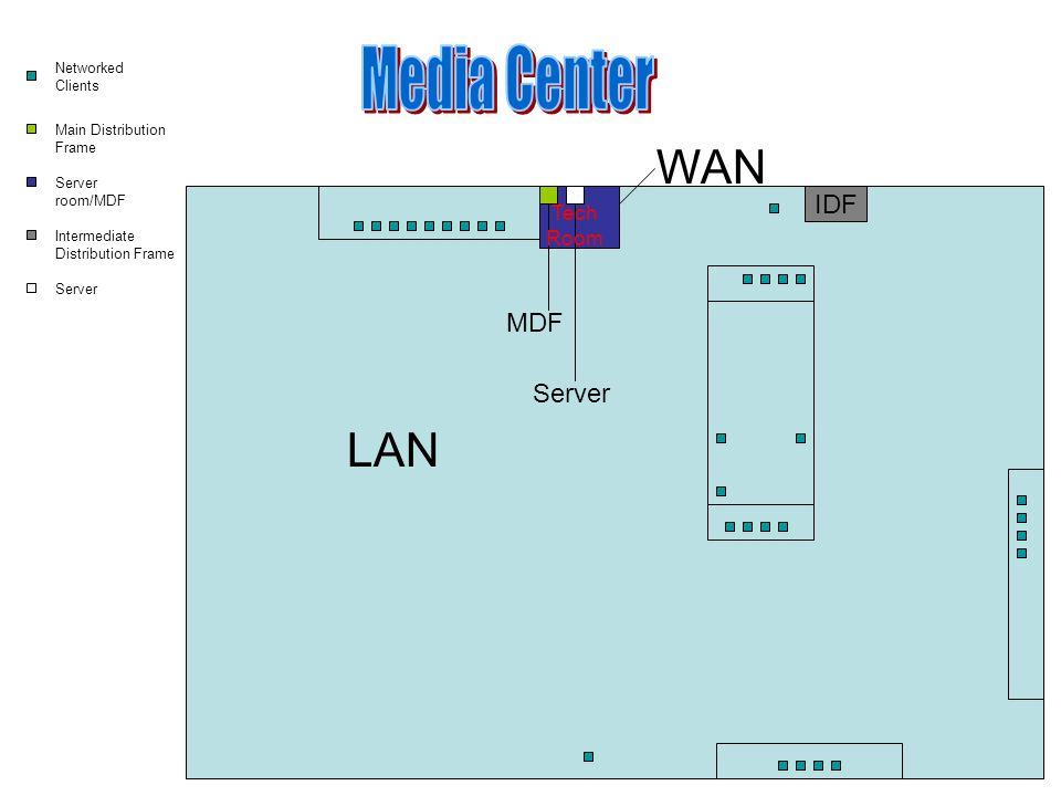 3 lan wan mdf idf networked clients main distribution frame server roommdf intermediate distribution frame server tech room